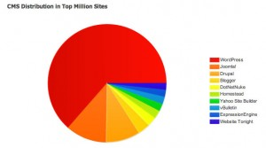 CMS Distribution in Top Million Sites Oct 2012